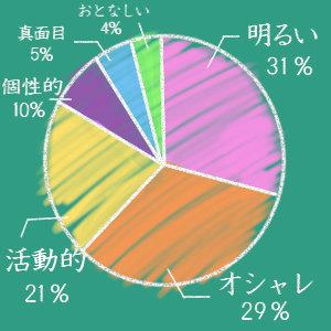 英米グラフ