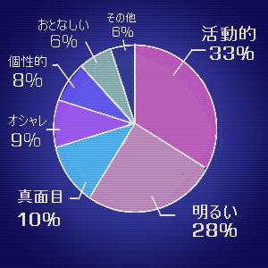 経営学科 グラフ修正済み