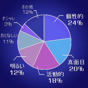 金融学科 グラフ