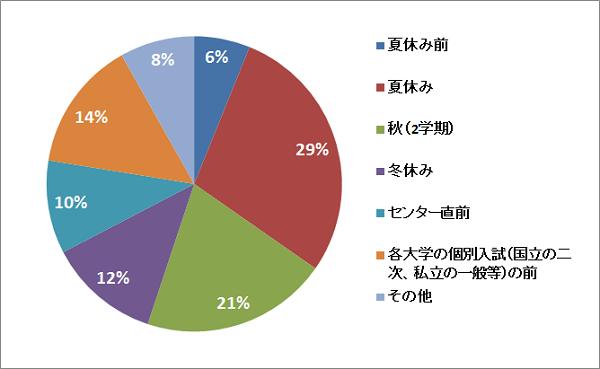 q3%e3%82%b0%e3%83%a9%e3%83%95